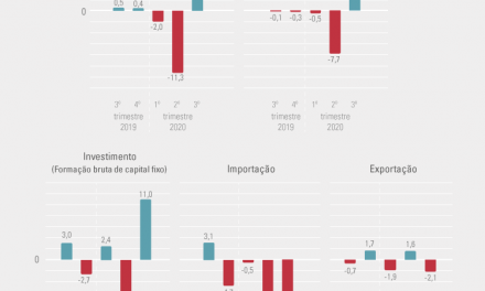 Economia cresce com consumo e poupança no terceiro trimestre